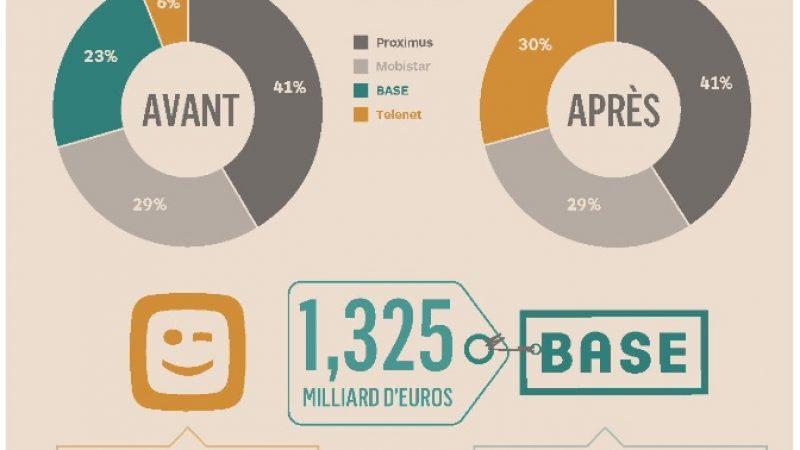 Le rachat de BASE par Telenet secoue le marché belge