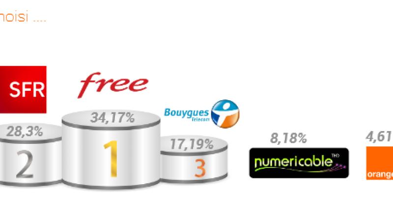 Observatoire des résiliations : découvrez de quels opérateurs viennent les abonnés Freebox