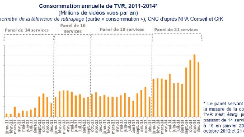 La consommation de replay ne cesse de croître en France