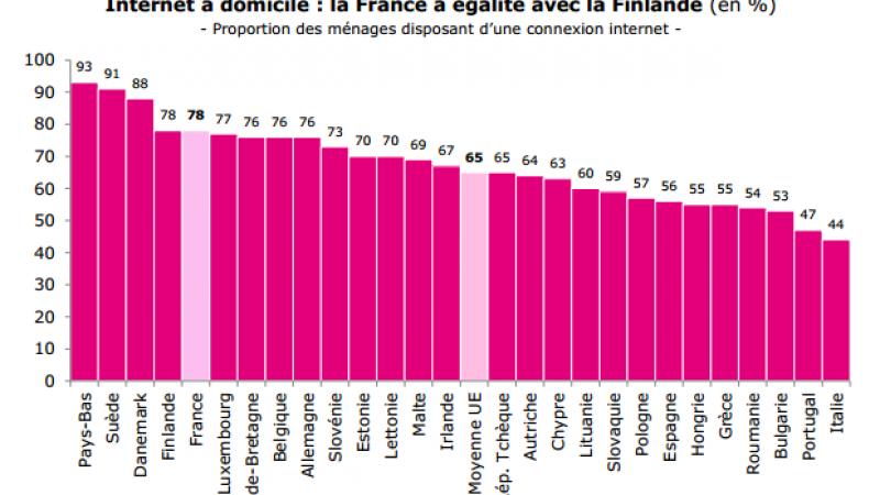Usages des Français : 7 % ne regardent pas la télévision, 12 % profitent de la 4G, le SMS pour la 1ère fois en baisse