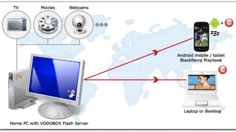 Vodobox : Regardez Freebox TV sur votre Blackberry Playbook
