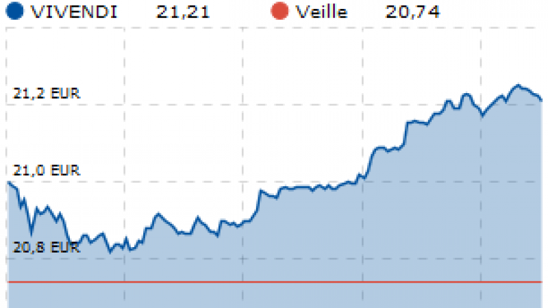 Vivendi perd 5 % après la cession de SFR à Altice