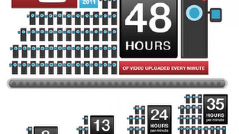 Chaque minute, les internautes envoient 48 heures de vidéo sur YouTube
