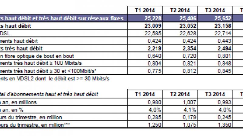 Le nombre d'abonnements FTTH dépasse pour la première fois le million d'abonnés !