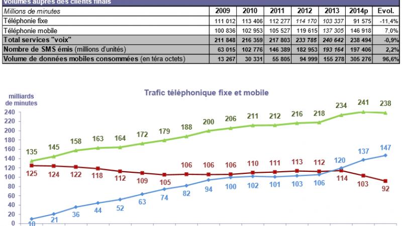 La consommation de données sur les réseaux mobiles a doublé. Plus de 305 000 téraoctets en 2014 !