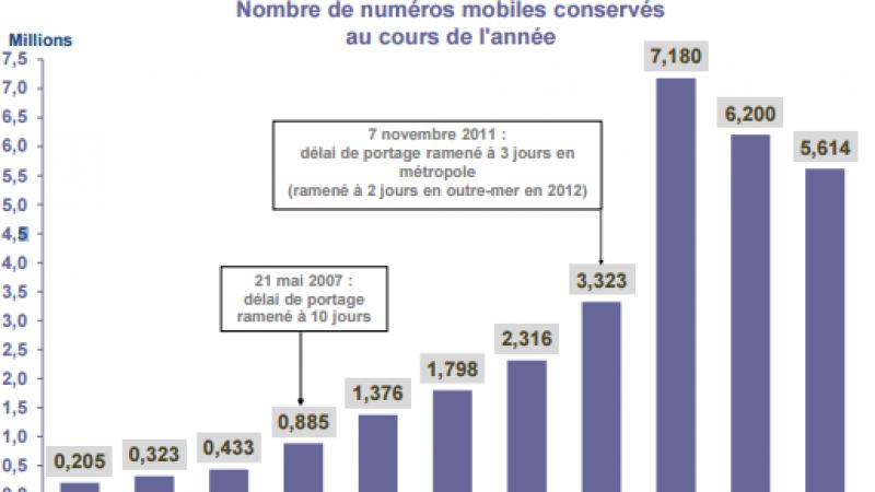 Portabilité : 5,6 millions de numéros ont changé d'opérateur en 2014
