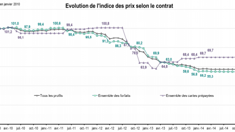 Indices des prix : les factures ont diminué dans le fixe et le mobile en 2014