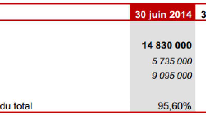 Resultats d'Iliad au 2e trimestre 2014 : recrutements de 460 000 abonnés Free Mobile et 24 000 abonnés Freebox