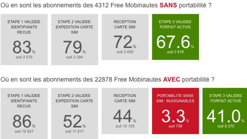 67,6% des abonnés Free Mobile sans portabilité ont leur ligne active contre 41% pour les autres
