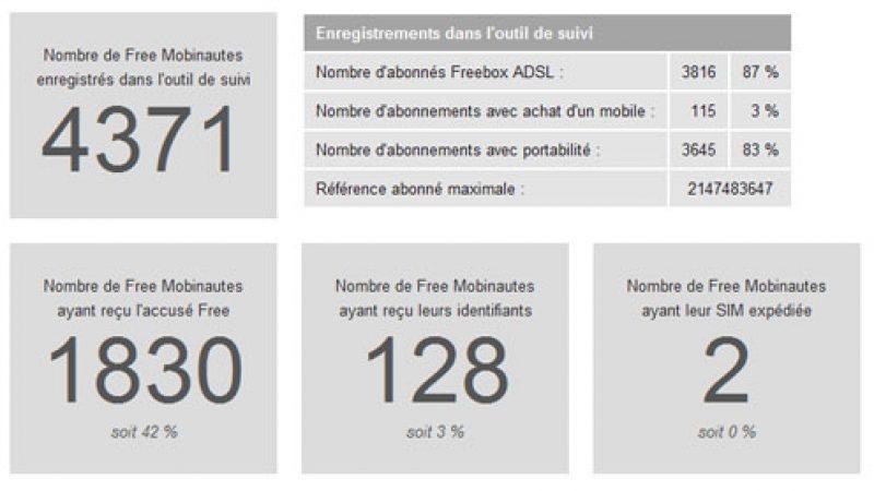 Suivez les statistiques des activations et des envois de cartes SIM Free Mobile