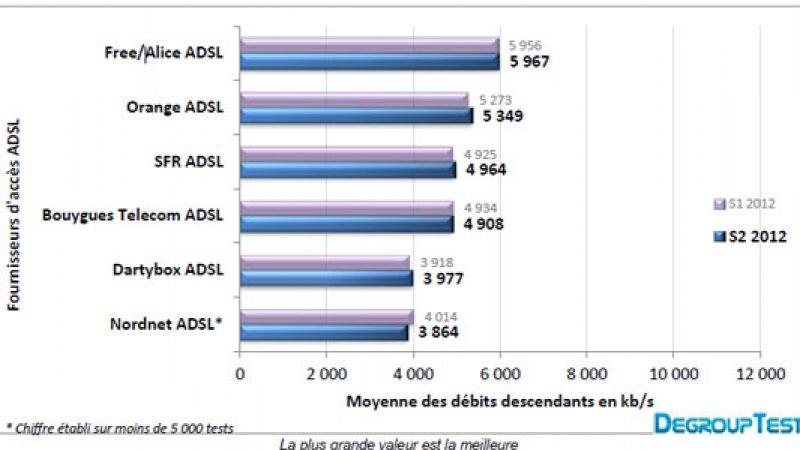 Baromètre des connexions Degrouptest : Free offre les meilleurs débits en ADSL