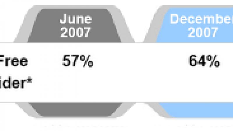 Free : 71% des Freenautes n'ont plus d'abonnement France Telecom