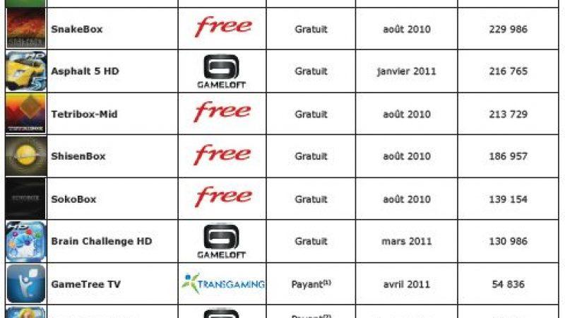 Freebox Révolution : 1 597 451 téléchargements de jeux sur le Freestore