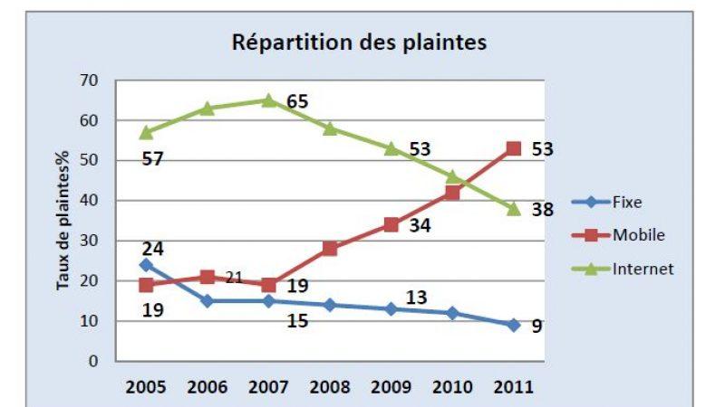 AFUTT : Des plaintes croissantes dans le mobile mais en baisse pour le fixe et Internet en 2011