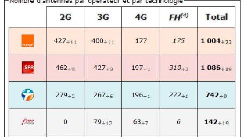 Alpes Maritimes: bilan des antennes 3G et 4G chez Free et les autres opérateurs