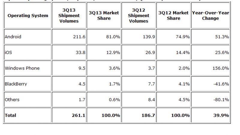 Android raffle 81 % du marché mobile au troisième trimestre 2013