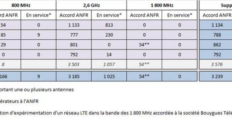 L'ANFR publie son observatoire des déploiements 2G, 3G, 4G au 1er juin