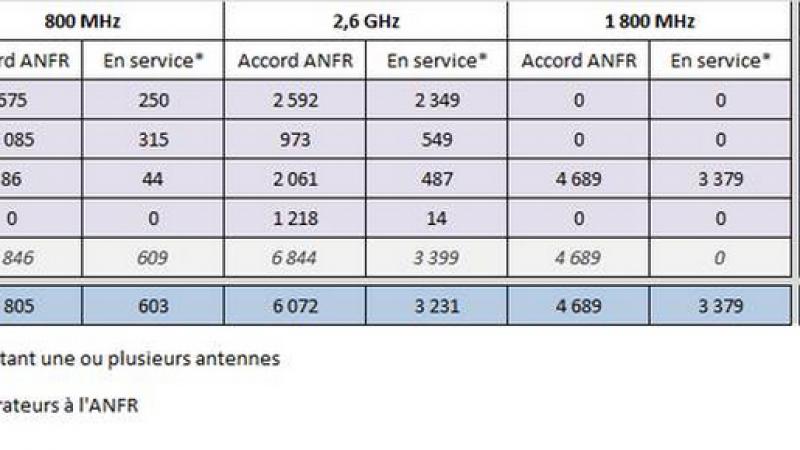 L'ANFR fait le point sur les déploiements 3G/4G au 1 er octobre