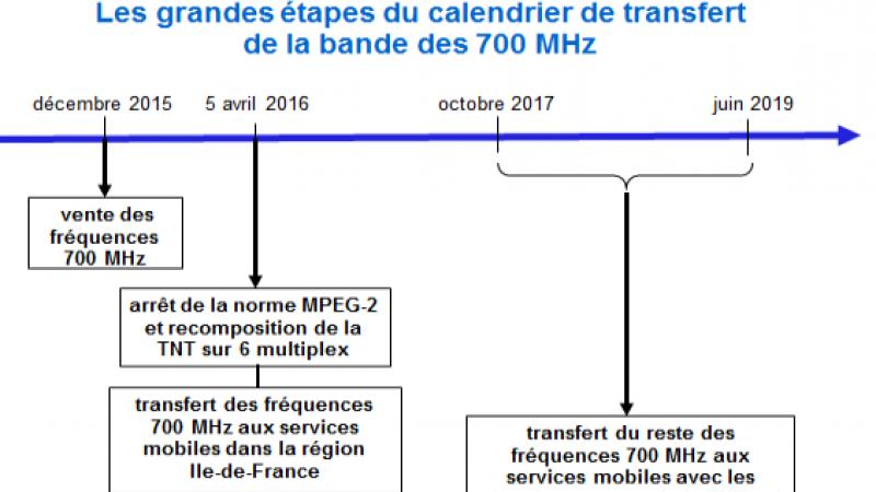 L'ANFR publie le calendrier du transfert des fréquences 700MHz aux télécoms et du passage de la TNT au tout MPEG4