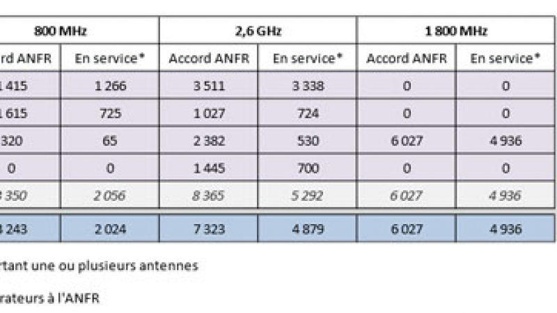 Synthèse déploiement 4G de l'ANFR : 700 activations et 1145 autorisations pour Free Mobile