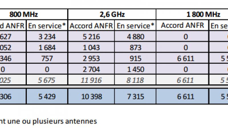 Antennes Free Mobile : 39 nouvelles activations en 4G, 121 en 3G au mois de juillet