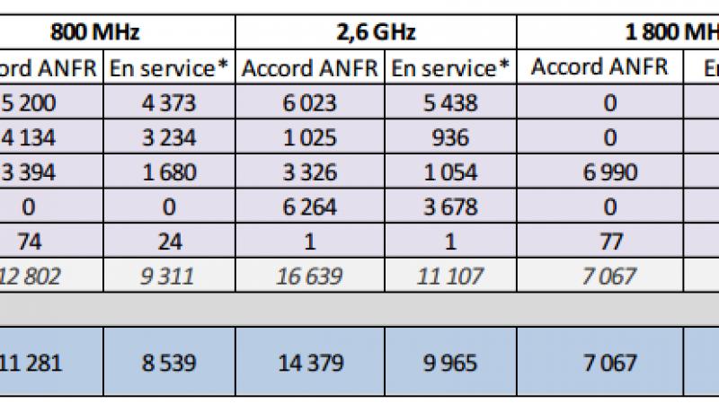 Réseau 4G Free Mobile : ARCEP et ANFR annoncent des résultats qui semblent contradictoires et qui pourraient bien arranger Free