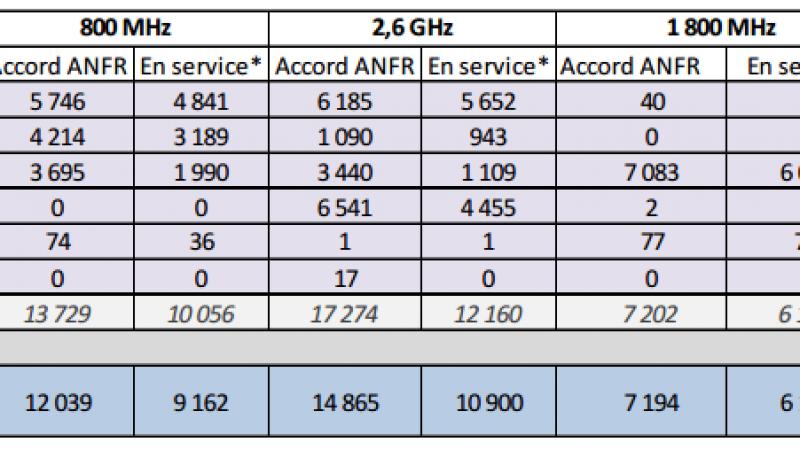 Free Mobile : 1800 MHz, doucement mais sûrement