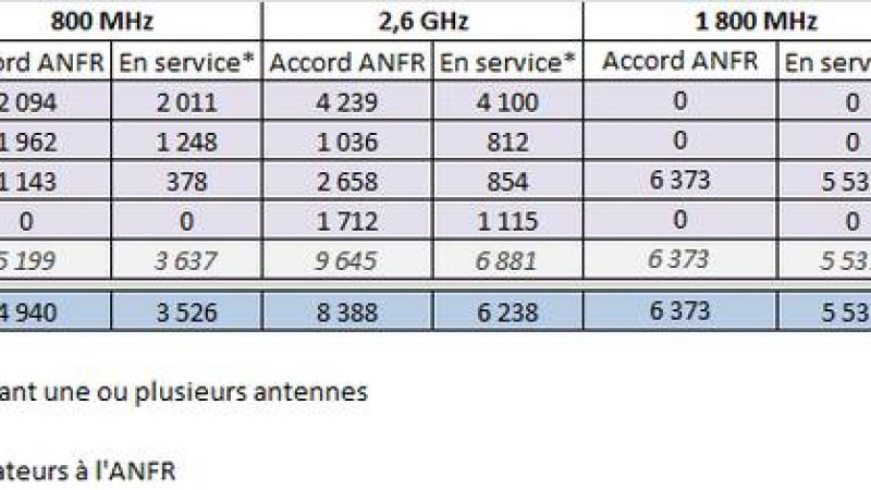 Observatoire ANFR : + 121 sites 4G et + 107 sites 3G pour Free Mobile en février
