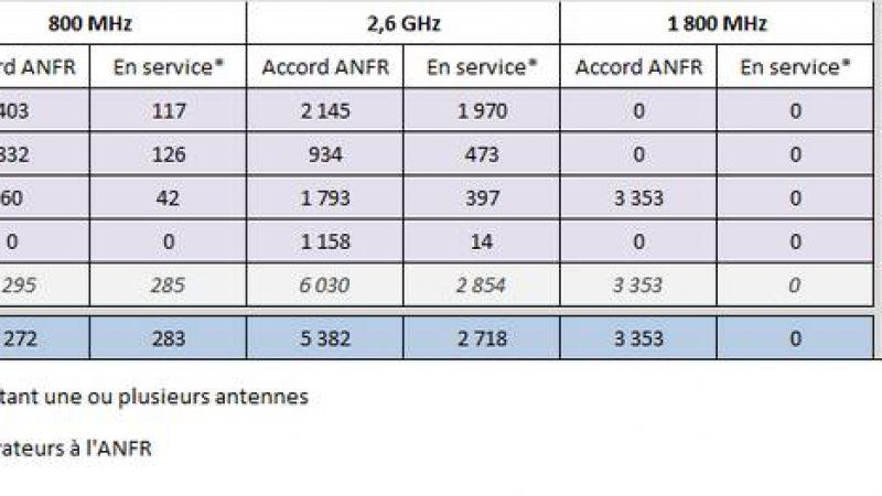 L'ANFR publie l'état du déploiement 4G/3G pour Free et les autres opérateurs au mois de septembre