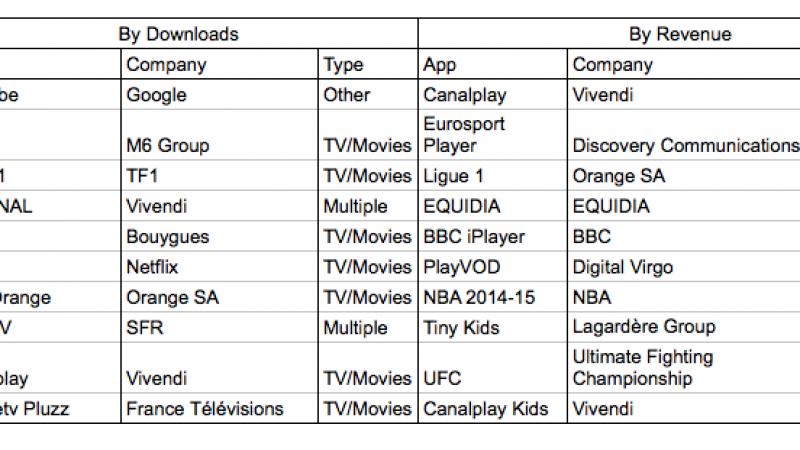 Top 10 des app de streaming les plus téléchargées : SFR TV, B.tv et TV d'orange, mais pas Free