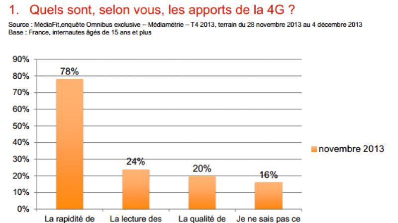 A l'approche de Noël,  62 % des Français ne sont toujours pas attirés par la 4G