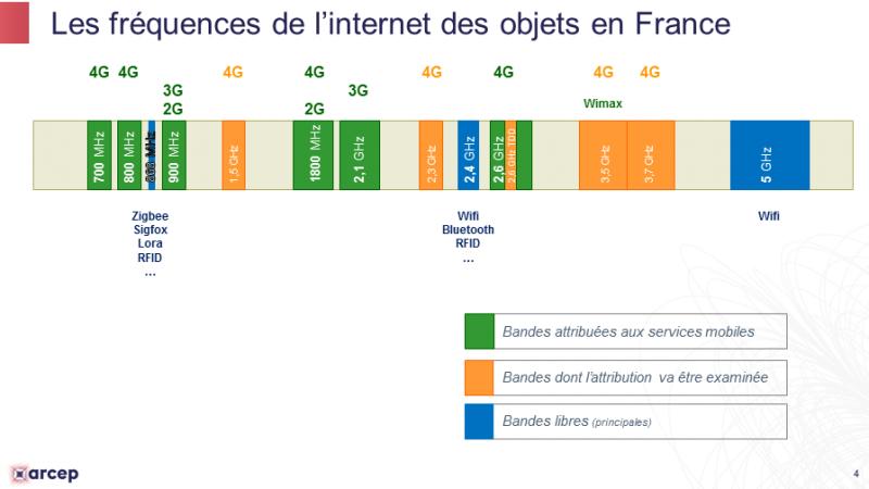 IoT : les fréquences de l'internet des objets en France