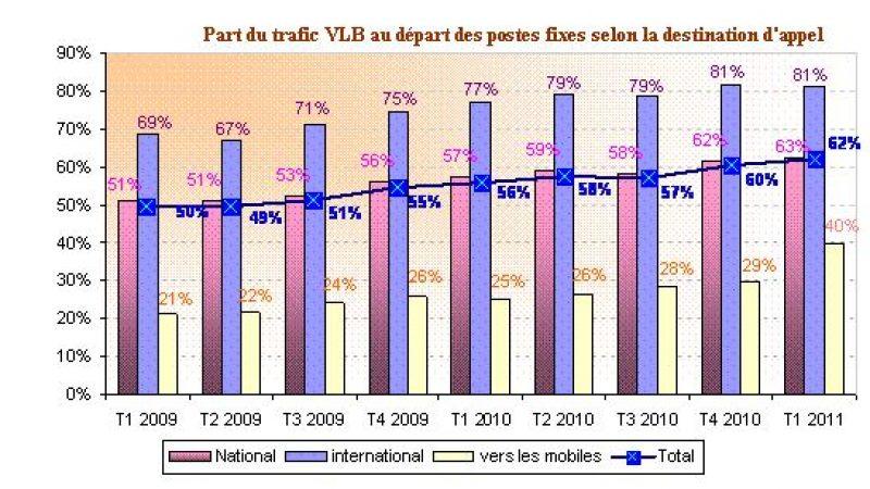 Le trafic depuis une box vers les mobiles explose au 1er trimestre 2011