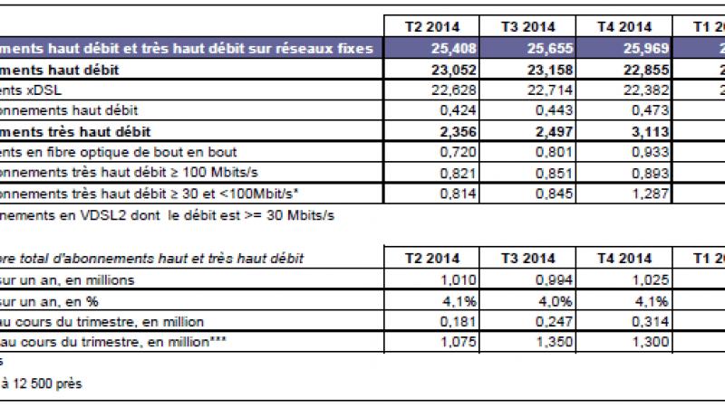 Observatoire des abonnements Internet à haut et très haut débit au 2e trimestre 2015