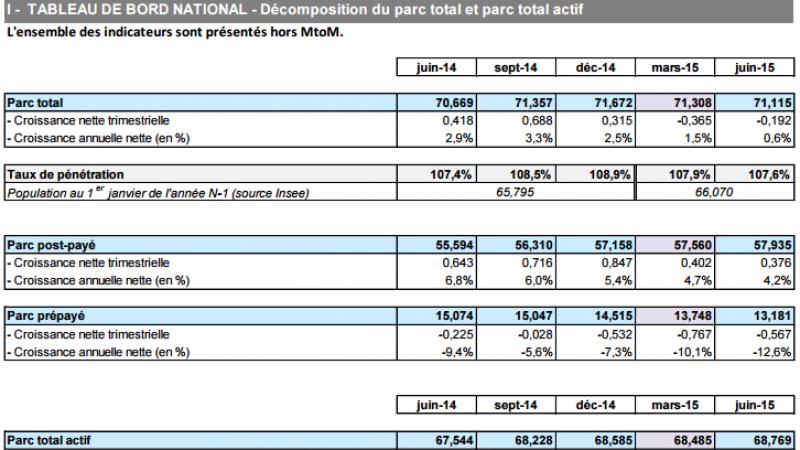 Observatoire de l'ARCEP : le nombre de SIM actives augmente au 2e trimestre 2015