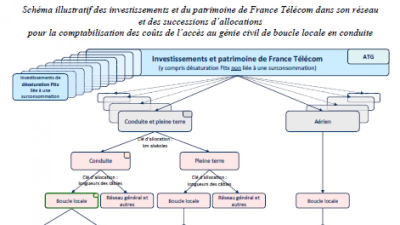 L'accès aux infrastructures de génie civile de boucle locale en conduite de France Télécom