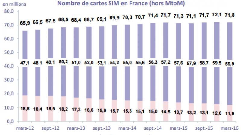 Chute du nombre du nombre de cartes SIM actives au 1er trimestre, entrainée par la forte baisse des cartes prépayées