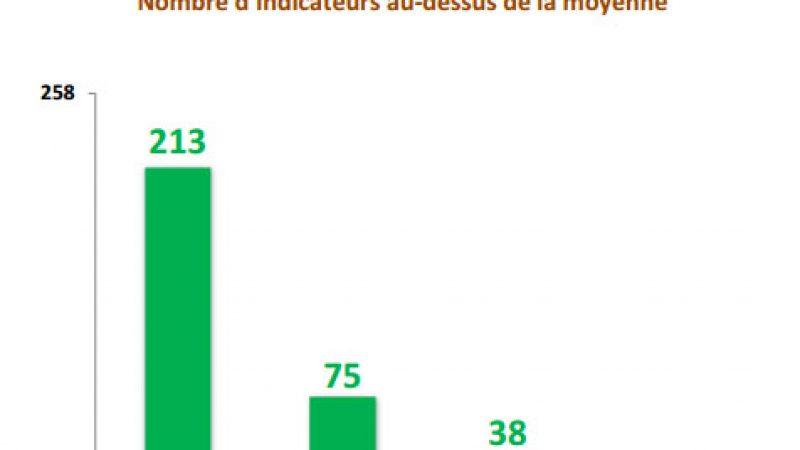 Qualité de service Mobile (ARCEP) : Orange domine largement, Free Mobile bon dernier