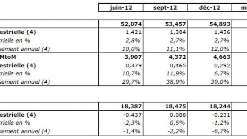 Observatoire du mobile : au 2e trimestre, 1,4 million d'abonnés ont changé d'opérateur en conservant leur numéro
