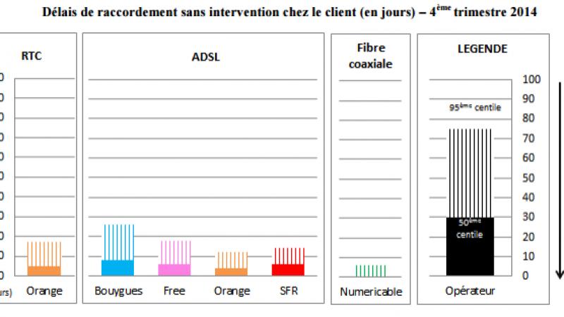 Qualité de service fixe : découvrez les performances de Free et des autres opérateurs pour le 4ème trimestre 2014