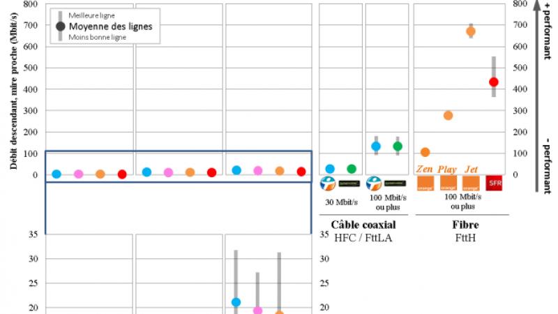 Qui de Free, Orange, SFR et Bouygues Télécom offre les meilleurs débits sur leurs box ?