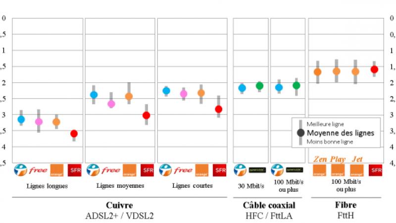 Navigation, P2P, Streaming : la qualité mesurée chez Free, Orange, Bouygues et SFR