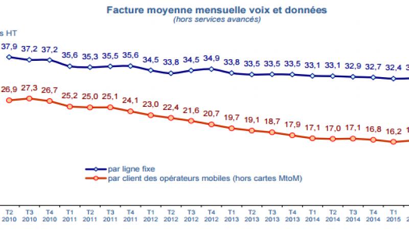 Pour la 1ere fois en 4 ans, la facture moyenne mensuelle des forfaits mobiles augmente légèrement