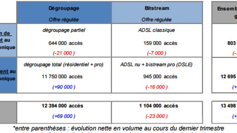L'ARCEP publie la carte et les chiffres du dégroupage du 3ème trimestre 2015