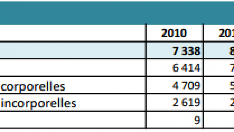 L'investissement des opérateurs dans les boucles locales 3G/4G en hausse de 2,6%