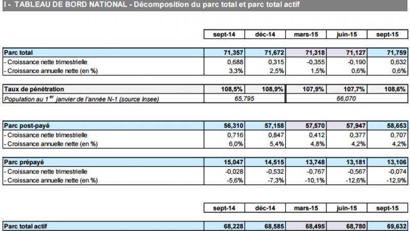 Après deux trimestres en recul, le nombre de cartes SIM est à nouveau en croissance