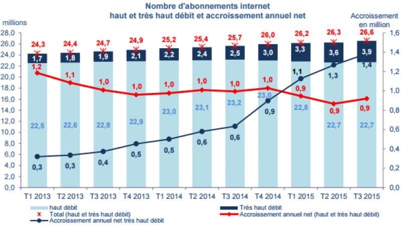 Les accès au très haut débit augmentent, de plus d'un million par an.