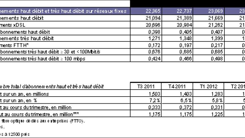 Le nombre d'abonnés FTTH a augmenté de 25 000 au 3ème trimestre