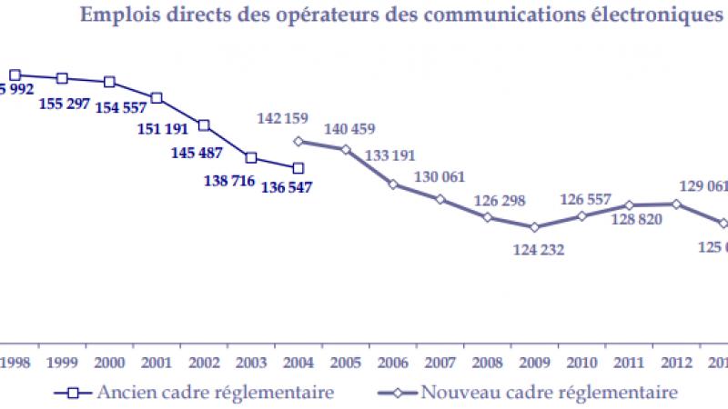 Le niveau des emplois directs repart à la baisse depuis 2013 chez les opérateurs