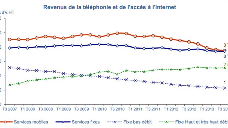Les revenus des opérateurs plongent encore de 8% au 3e trimestre 2013